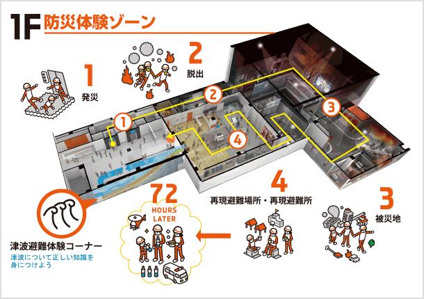 そなエリア東京体験ゾーン