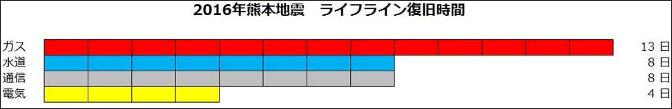熊本地震の際のインフラ復旧日数